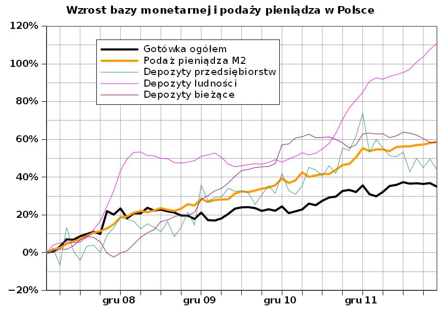 Baza monetarna i podaż pieniądza w Polsce od początku 2008 roku