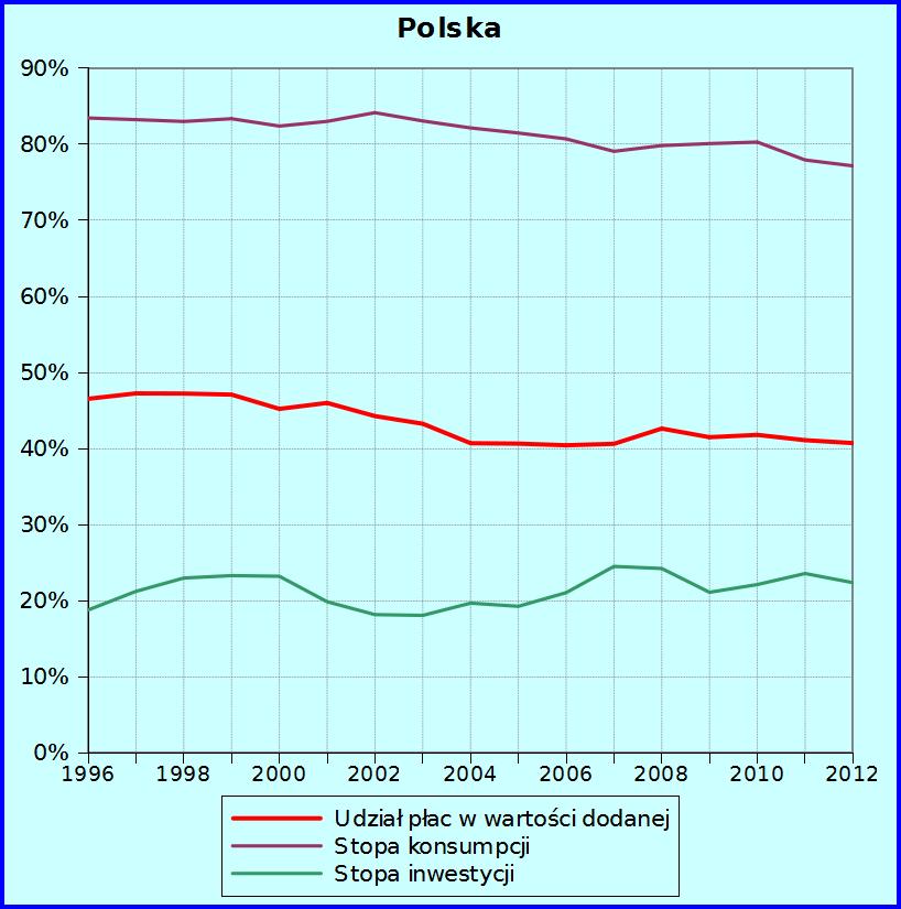 Płace, konsumpcja i inwestycje w Polsce