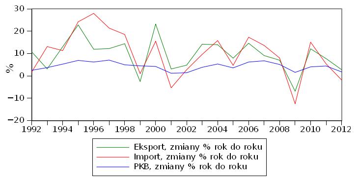 Wzrost eksportu, importu i PKB Polski