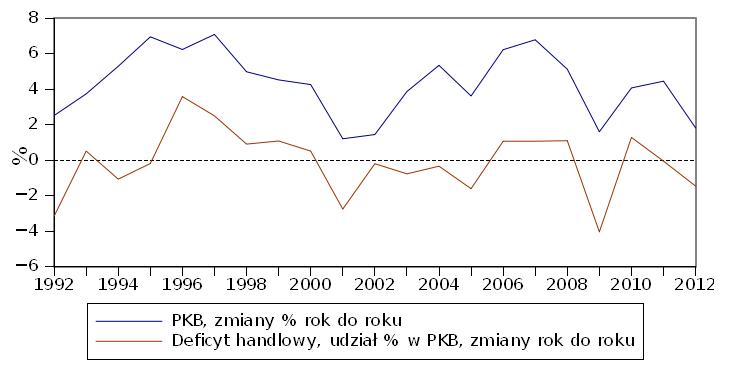 Zmiany bilansu handlowego i PKB Polski