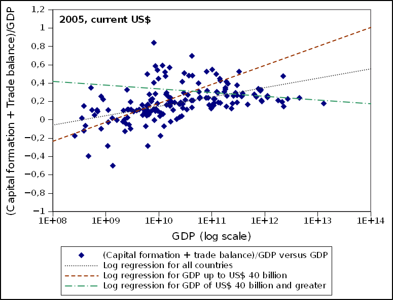 Capital in hand/GDP versus GDP in 2005 for 169 countries.
