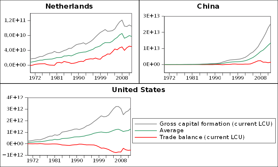 Capital formation and trade balance of selected big economies