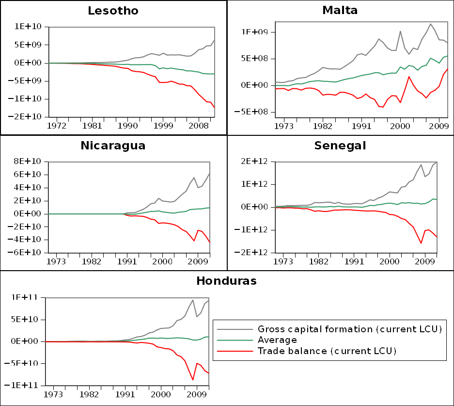 Capital formation and trade balance of selected small economies