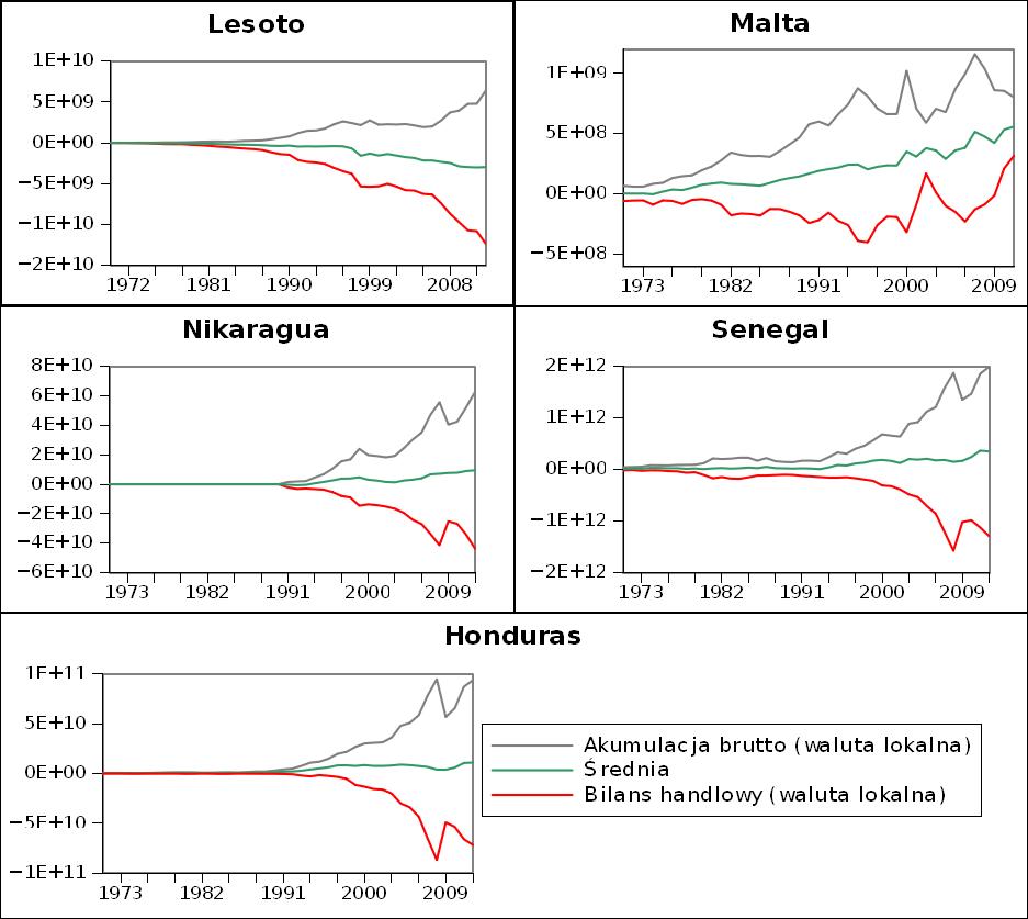 Inwestycje brutto i bilans handlowy dla wybranych małych gospodarek.