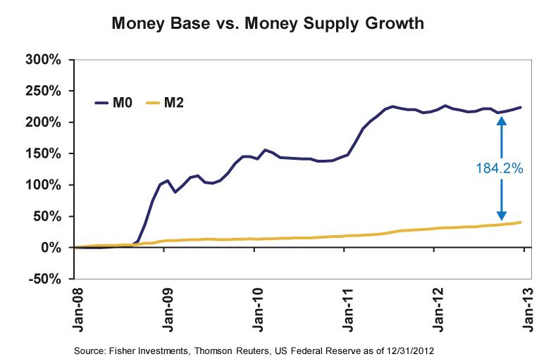 Wzrost bazy monetarnej i podaży pieniądza w USA od początku 2008 roku.
