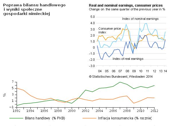 Wniki gospodarcze i społeczne gospodarki niemieckiej